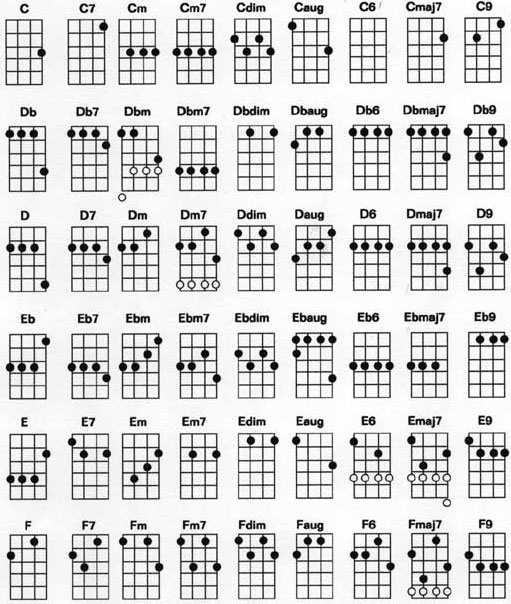 Ukulele Chord Chart - Standard G C E A Tuning - Ukulele Songs ...