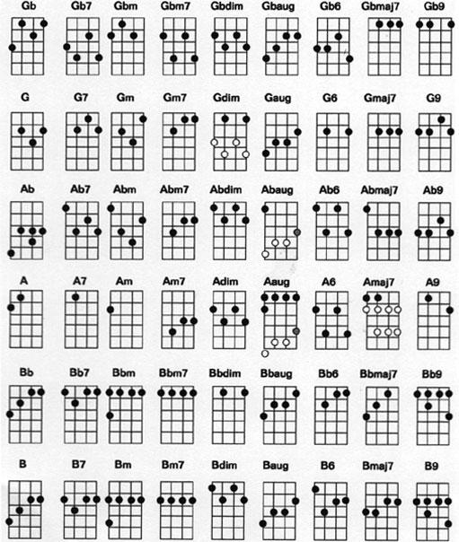 Ukulele Chord Chart Standard G C E A Tuning Ukulele Songs